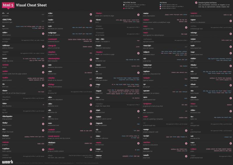 WOORK - HTML 5 Cheat Sheet