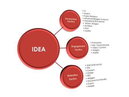Idea_tactic